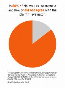 A graphic shows a percentage of claims Drs. Westerfield and Broudy did not agree with