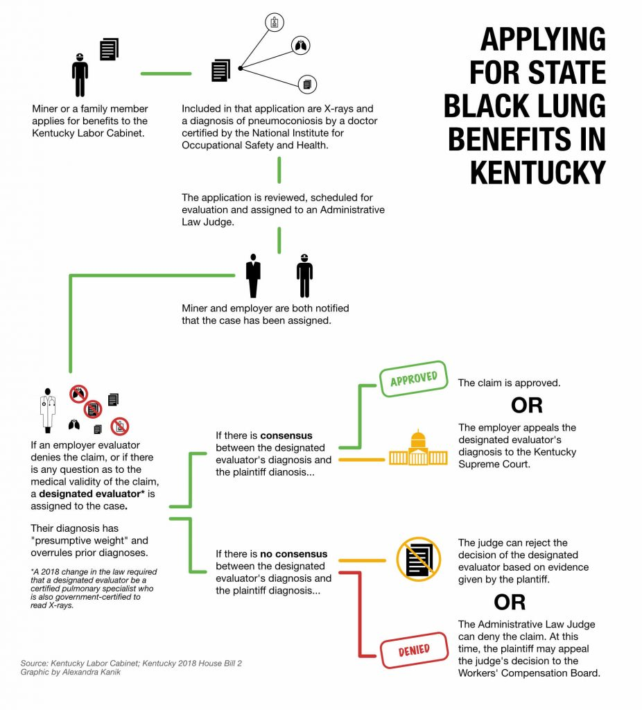 An infographic shows how to apply for state black lung benefits in Kentucky