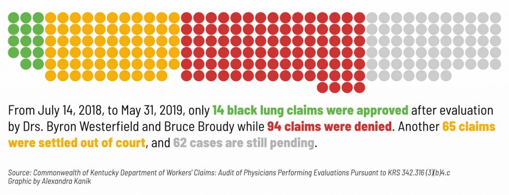 A graph shows the number of black lung claims approved