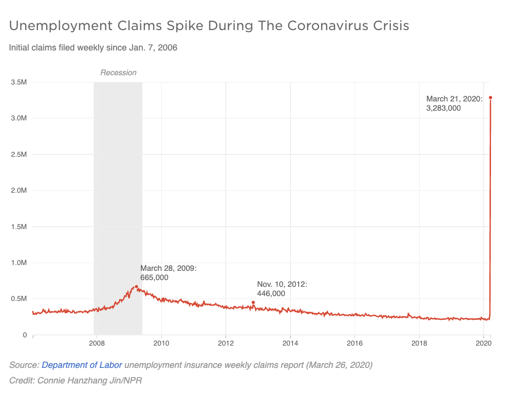 A graph shows unemployment claims made in recent weeks