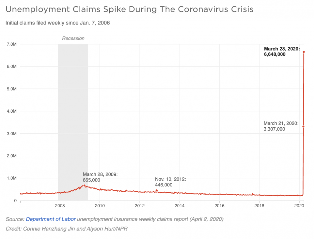 Unemployment Claims Spike During The Coronavirus Crisis graph