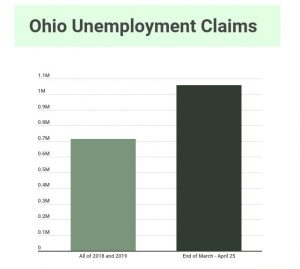 Graph of Ohio Unemployment Claims
