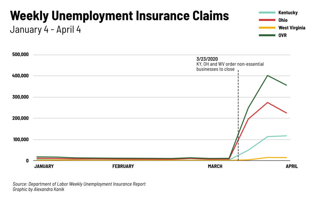Graphic depicting unemployment insurance claims
