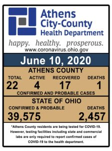 A graphic shows the number of confirmed cases in Athens County.