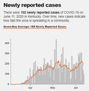 A graph shows COVID-19 cases in Kentucky