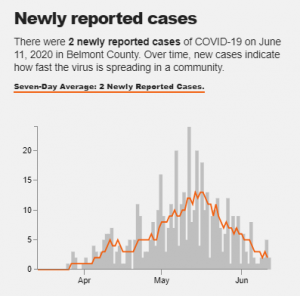 Infections in a prison caused cases to spike in Belmont Co., OH.
