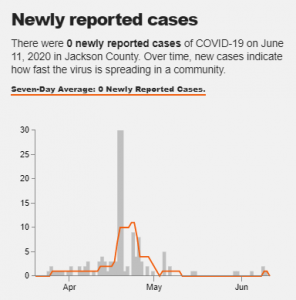 A nursing home outbreak in mid-April pushed up cases in Jackson Co., WV