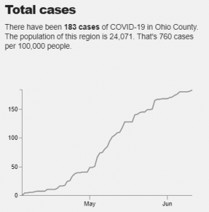 A graph shows COVID-19 cases in Ohio County, Kentucky