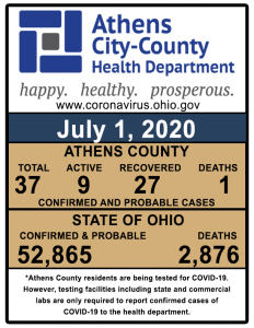 A chart shows COVID-19 cases in Athens County
