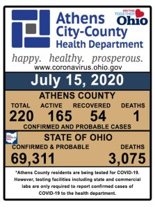 A graphic shows COVID-19 cases in Athens County