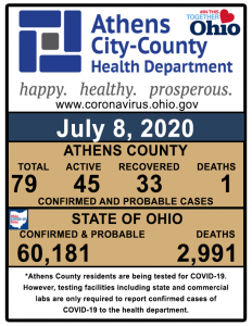 A graphic showing cases of COVID-19 in Athens Co.