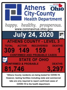 A graphic show COVID-19 cases in Athens County
