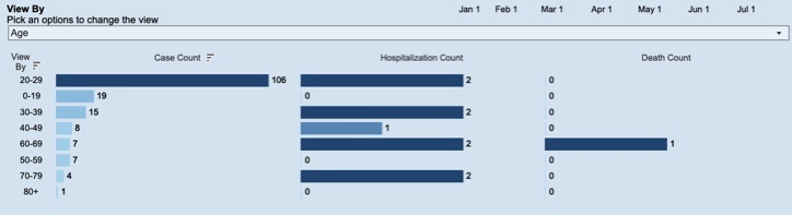An age breakdown of Athens Co. COVID-19 cases for July 12.