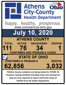 A graph shows COVID-19 cases in Athens County