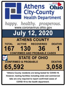 A graphic shows coronavirus cases in Athens County
