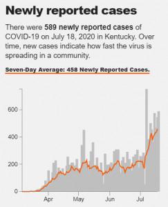 A graph shows Coronavirus in KY, July 18