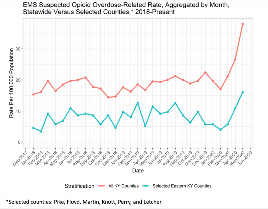 A line graph shows EMS suspected opioid overdose-related rate in Eastern Kentucky and the state as a whole from 2018 through May 2020
