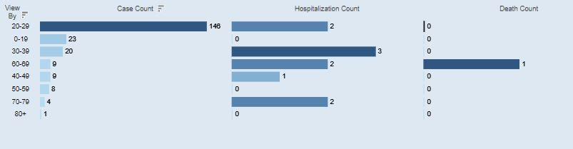 An age breakdown of Athens Co. COVID-19 cases for July 15.