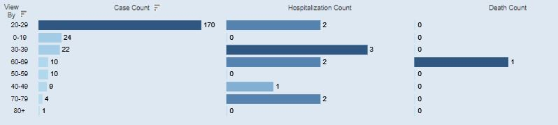An age breakdown of Athens Co. COVID-19 cases for July 17.
