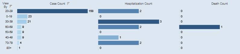 An age breakdown of Athens Co. COVID-19 cases for July 16.