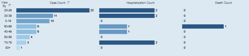 An age breakdown of Athens Co. COVID-19 cases.