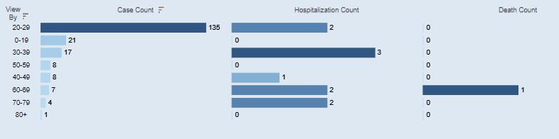 An age breakdown of Athens Co. COVID-19 cases for July 14