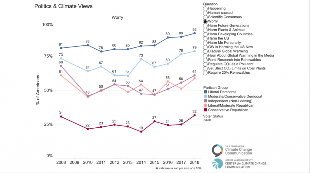Polling on the partisan split on climate change. Far fewer conservatives worry about it