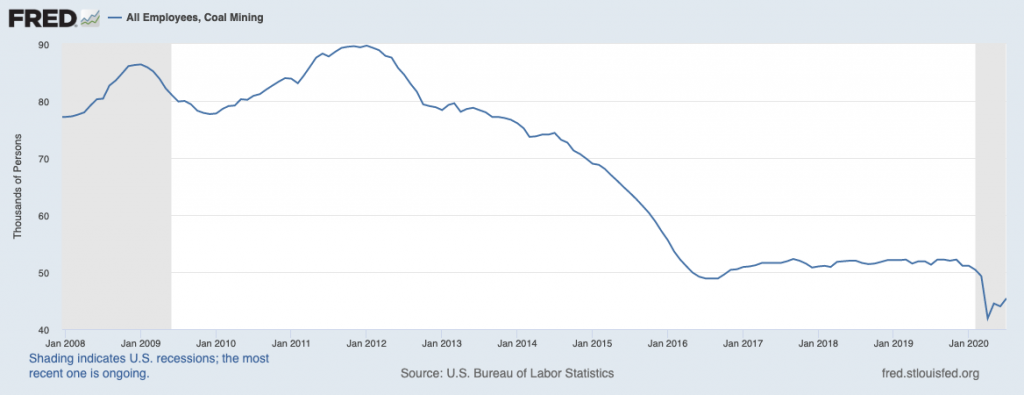 Labor Dept. data on coal mining employment, which is at an all-time low.
