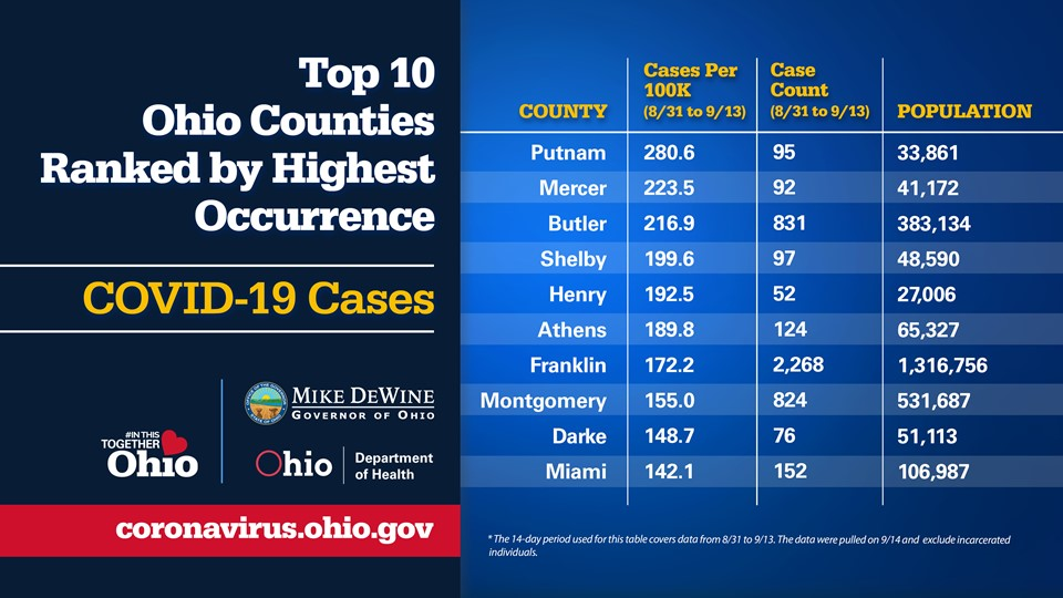 A graphic shows top 10 counties for coronavirus occurrence