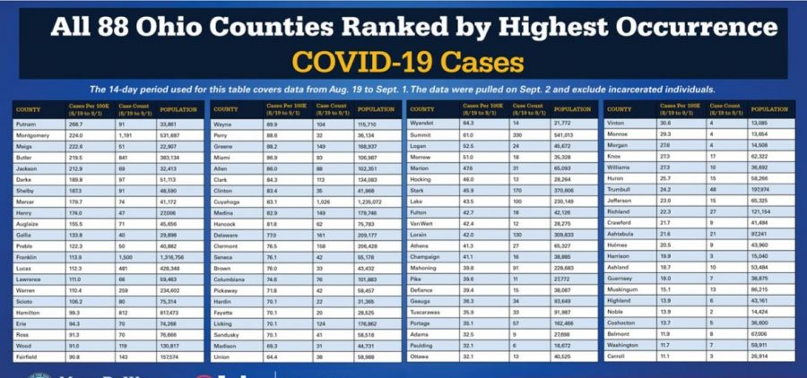 A chart shows rate of coronavirus cases in Ohio