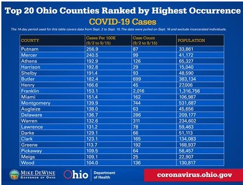 A list of the top 20 counties ranked by highest occurrence of COVID-19