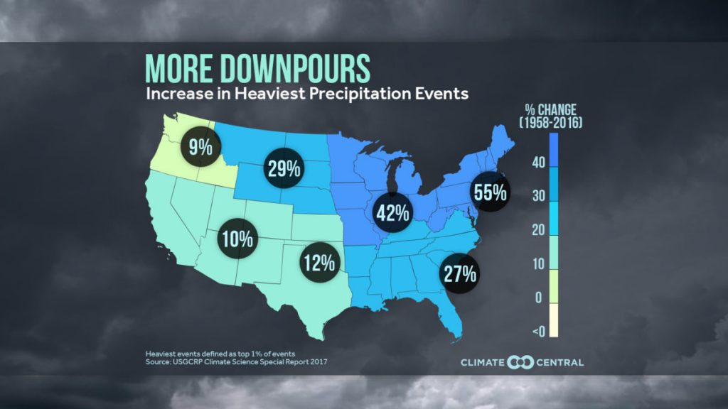 Heavy downpours increased dramatically in the Ohio Valley as the climate changed.