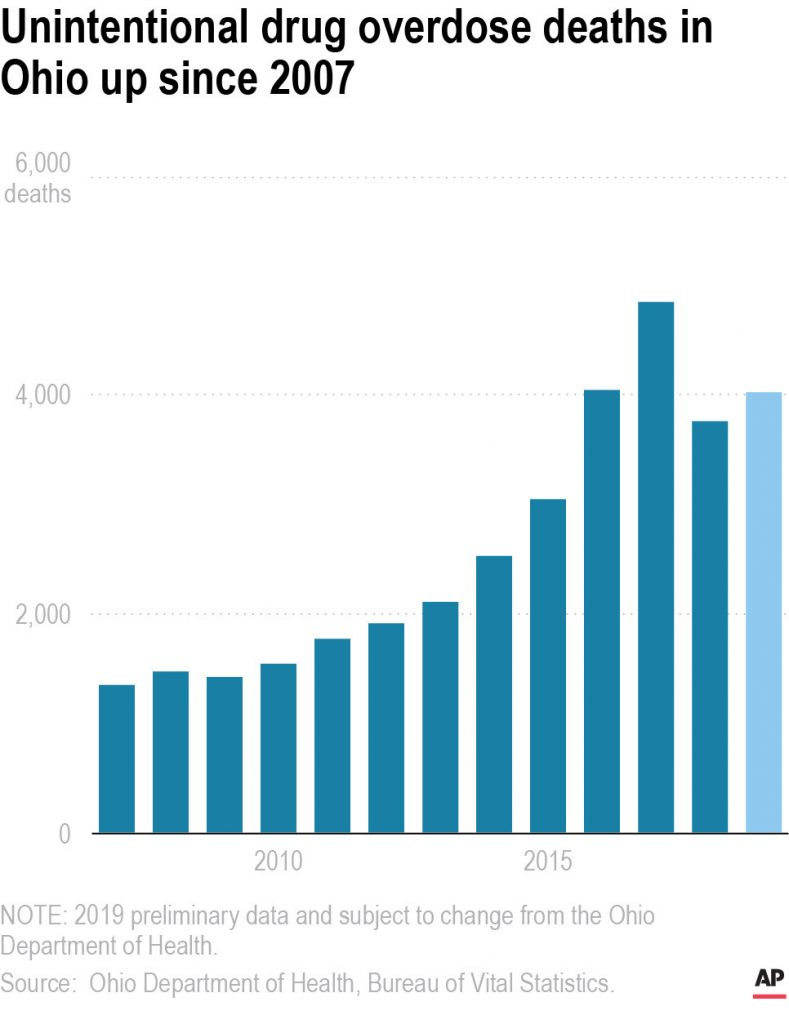 Chart shows the total number of unintentional drug overdose deaths in Ohio since 2007.