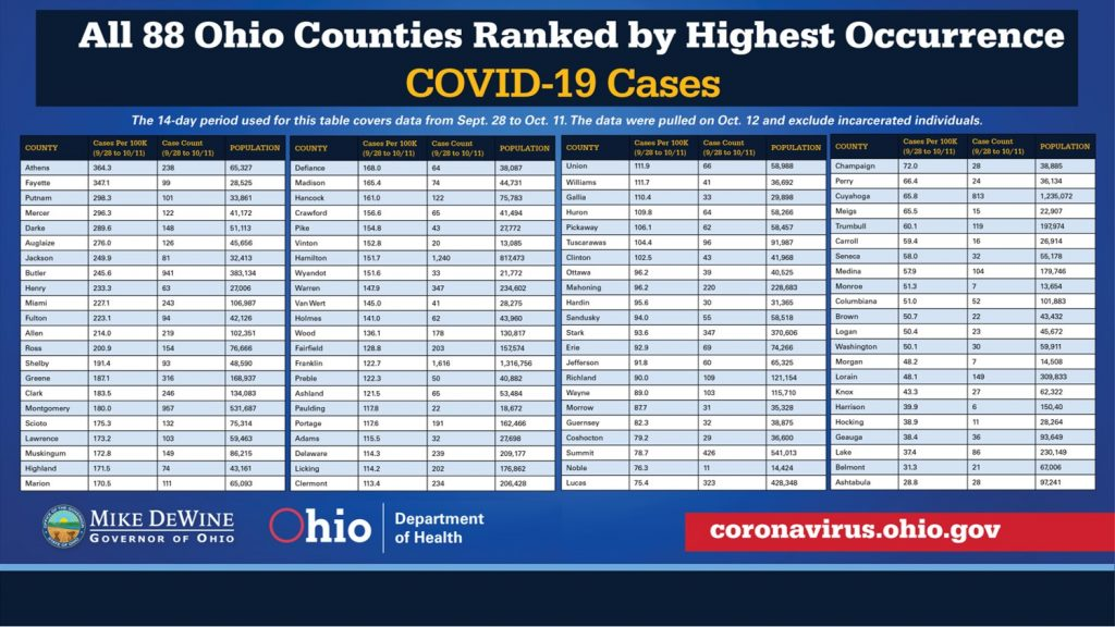A table shows the highest rates of COIVD-19 in Ohio