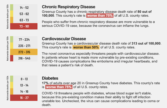 Chronic Disease data for Greenup County, Ky.