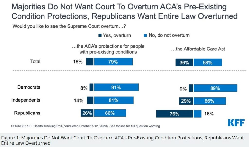 An October 2020 Kaiser Family Foundation Health poll asked Democrats, Independents and Republicans about protecting pre-existing conditions and overturning the ACA.