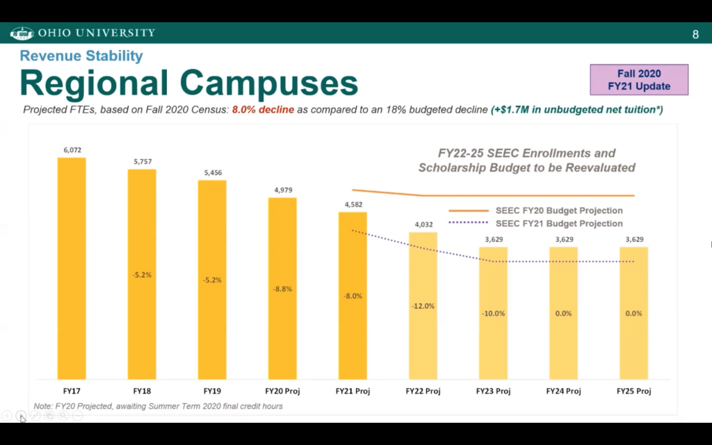 Screenshot from October 9, 2020, Ohio University Board of Trustees Meeting highlights enrollment data and projects for regional campuses.