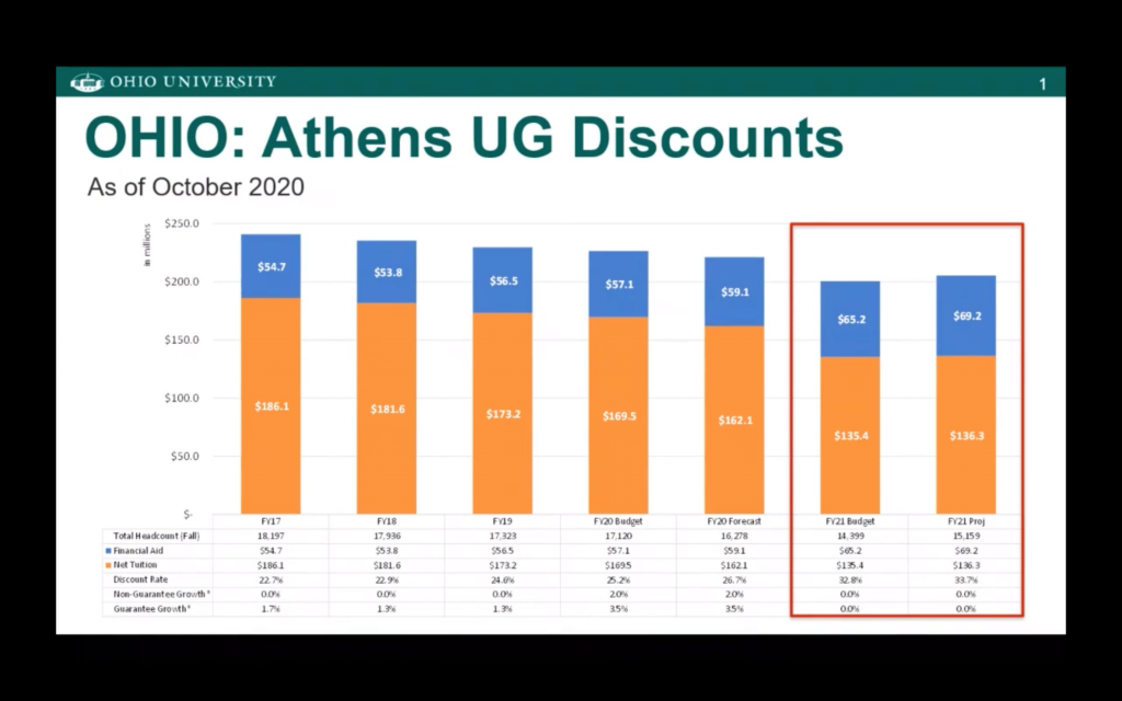 Screenshot from October 9, 2020, Ohio University Board of Trustees meeting depicting the relationship between tuition and financial aid.