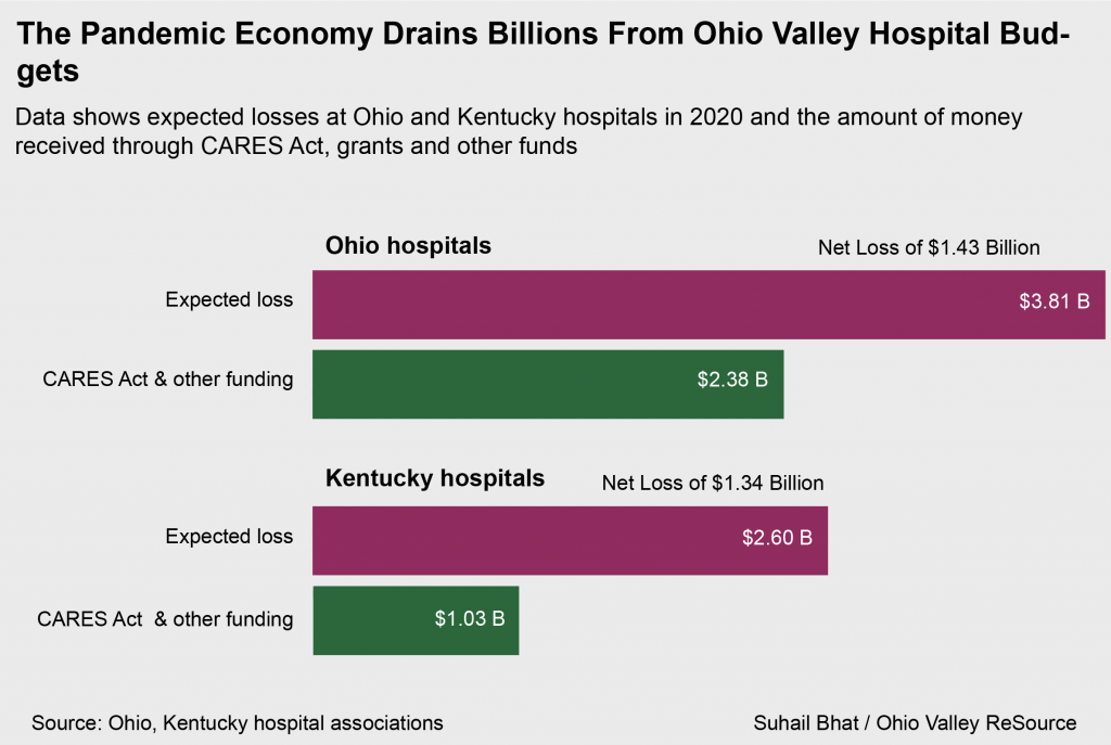 The Pandemic Economy Drains Billions From Ohio Valley Hospital Budgets