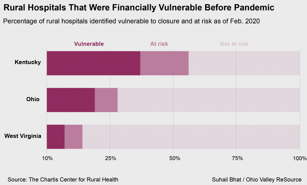 Percentage of rural hospitals identified vulnerable to closure and at risk as of Feb. 2020