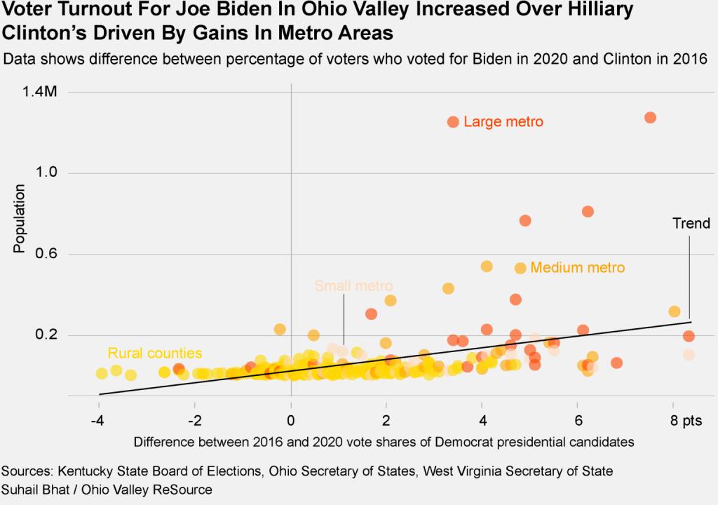 Voter turnout for Joe Biden in the Ohio Valley