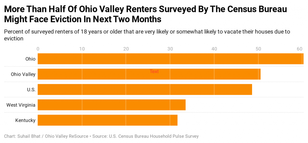 Percent of surveyed renters of 18 years or older that are very likely or somewhat likely to vacate their houses due to eviction