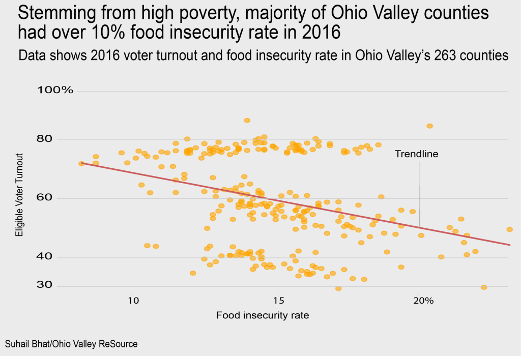 Data shows 2016 voter turnout and food insecurity rate in Ohio Valley's 263 counties