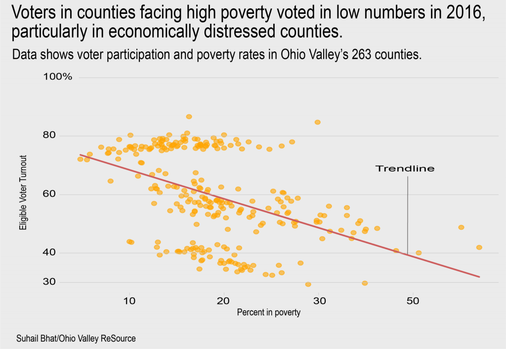 Data shows voter participation and poverty rates in Ohio Valley's 263 counties