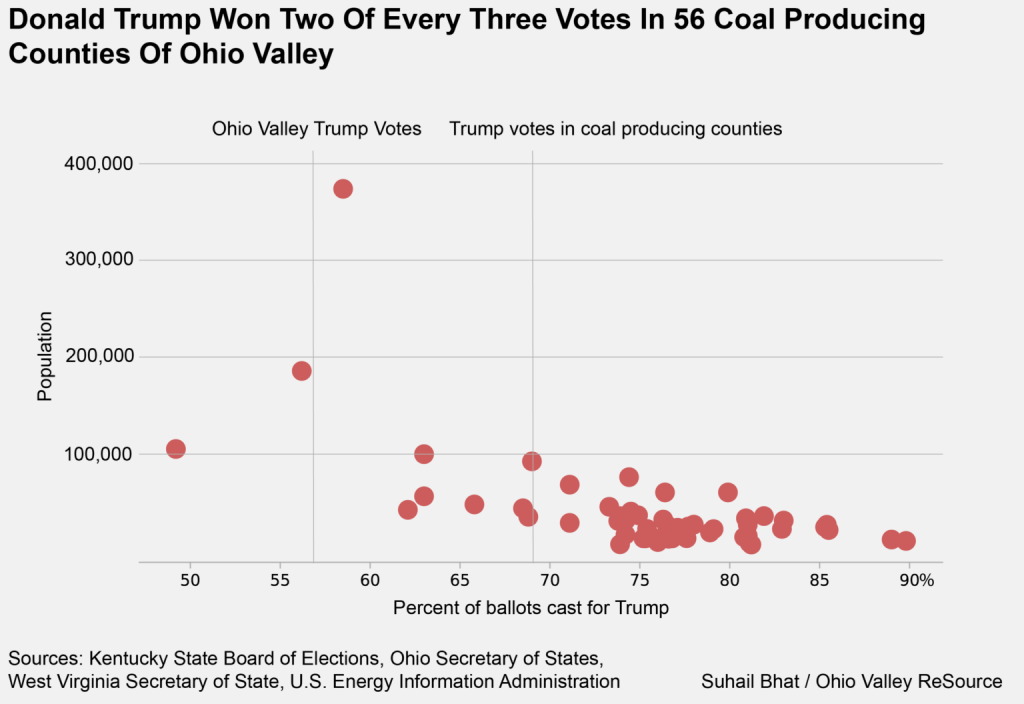 A graph breaks down Trump votes in coal country