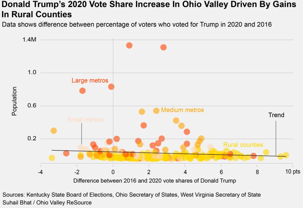 Donald Trump's 2020 vote share increase in the Ohio Valley
