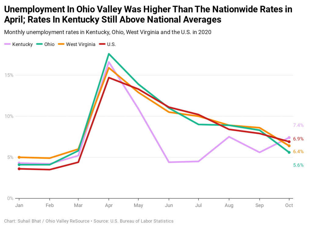 Monthly unemployment rates in Kentucky, Ohio, West Virginia and the U.S. in 2020