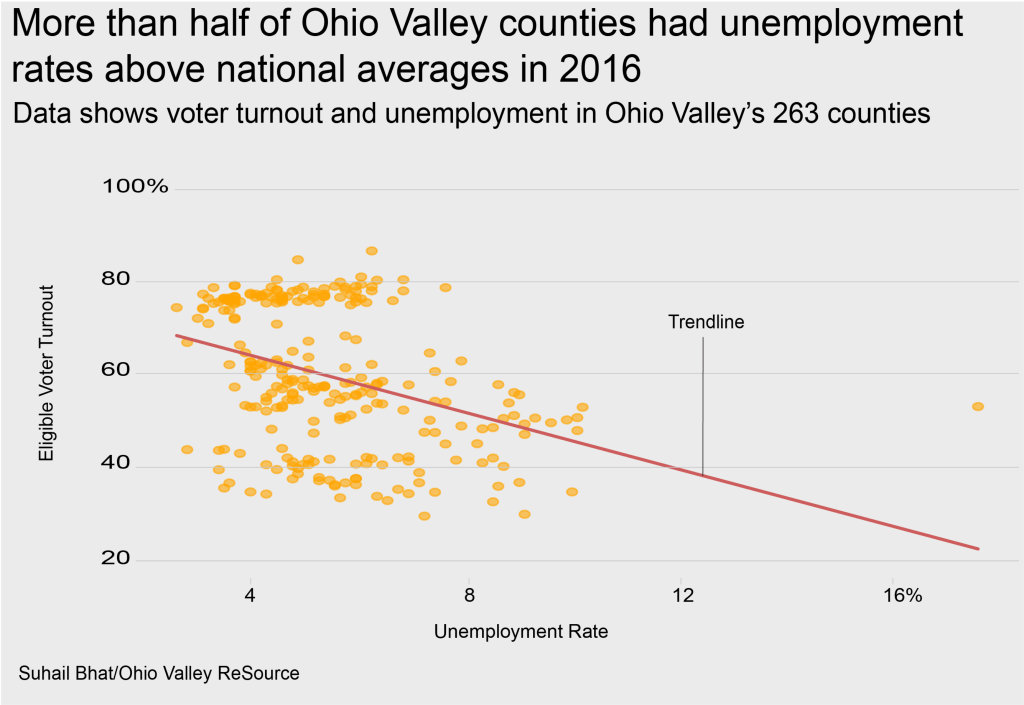 Data shows voter turnout and unemployment in Ohio Valley's 263 counties