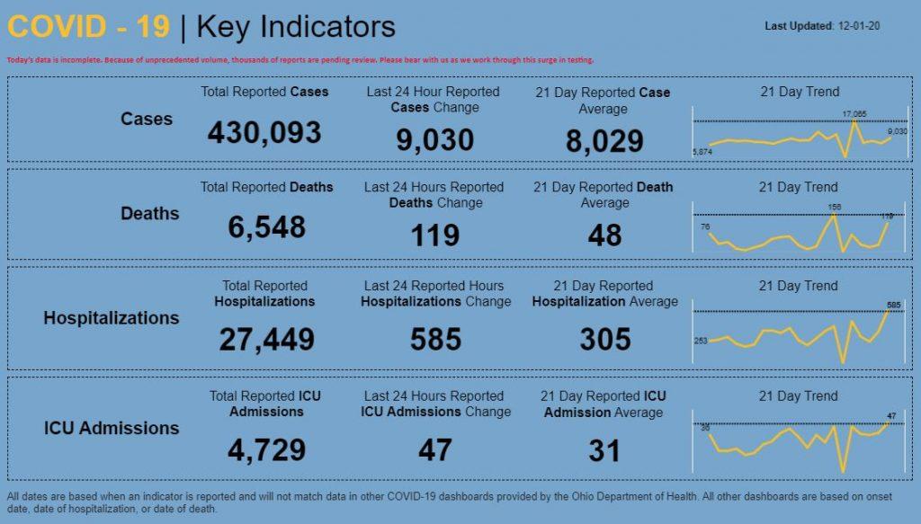 Coronavirus case numbers for Ohio on December 1, 2020