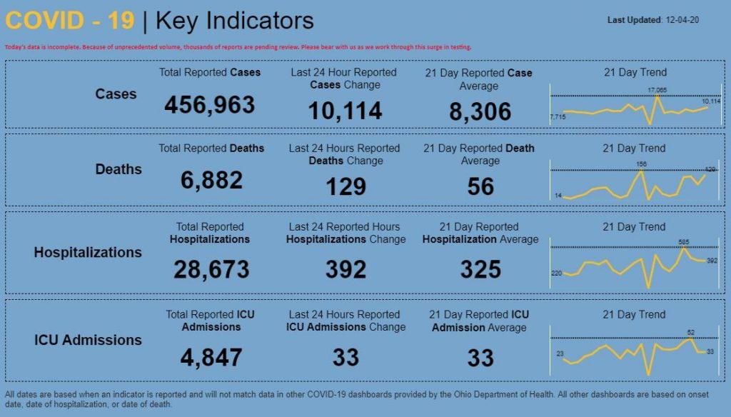 Statewide Coronavirus numbers for Dec. 4, 2020.
